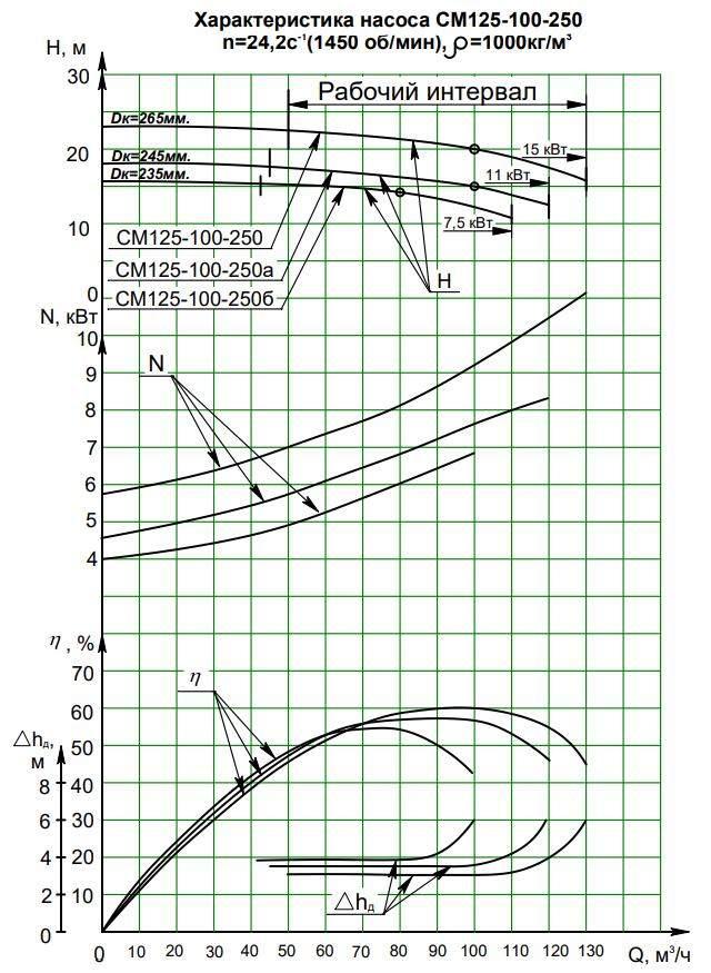 Напорная характеристика насоса СМ 125-100-250/4а