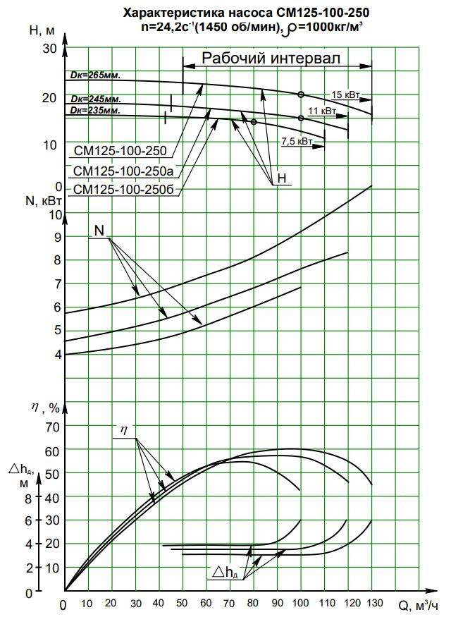 Напорная характеристика насоса СМ 125-100-250/4б