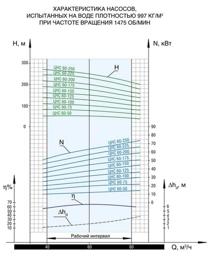 Напорная характеристика насоса ЦНС 60-225
