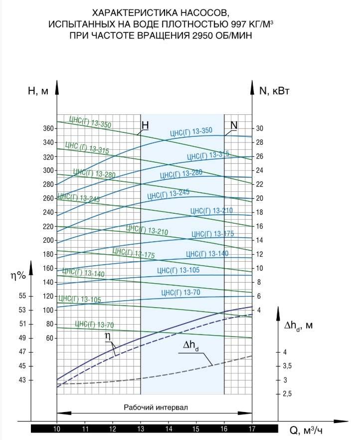 Напорная характеристика насоса ЦНС(Г) 13-140