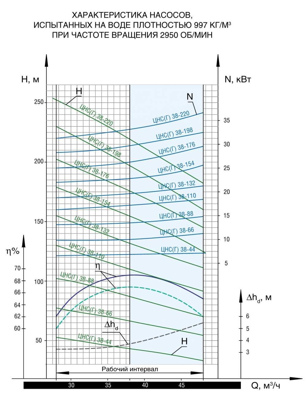Напорная характеристика насоса ЦНС(Г) 38-44