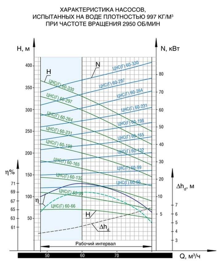 Напорная характеристика насоса ЦНС(Г) 60-264