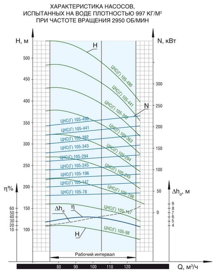 Напорная характеристика насоса ЦНС(Г) 105-343