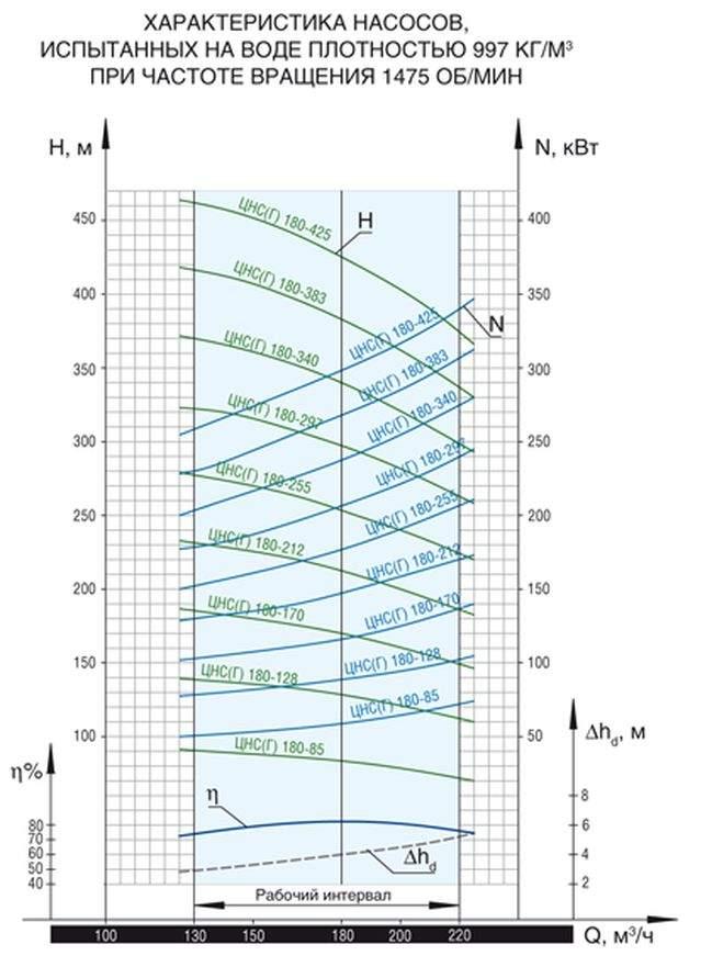 Напорная характеристика насоса ЦНС(Г) 180-425