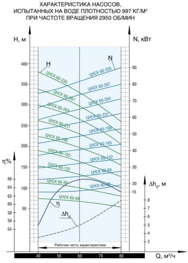 Напорная характеристика насоса ЦНСК 60-165