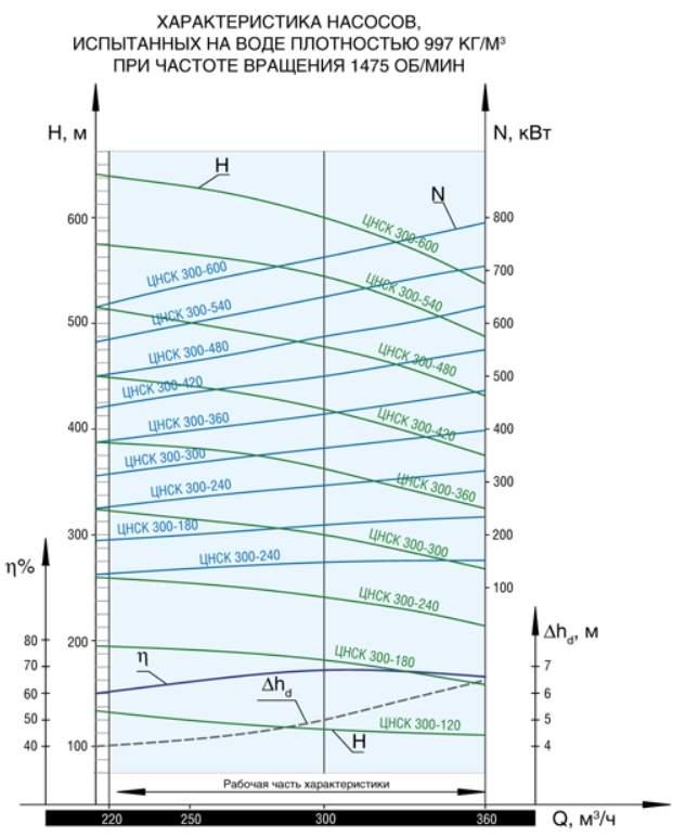 Напорная характеристика насоса ЦНСК 300-420