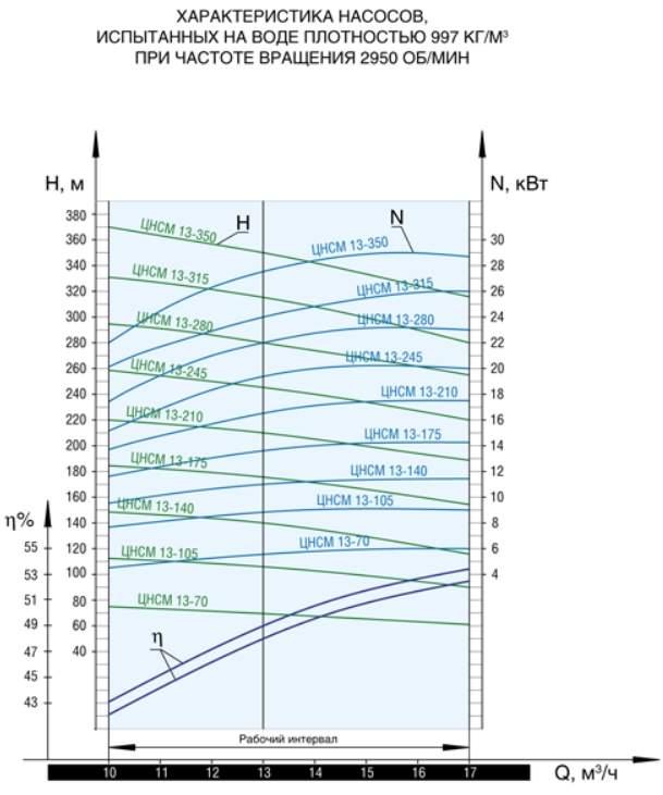 Напорная характеристика насоса ЦНСМ 13-315