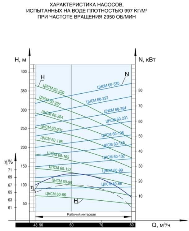 Напорная характеристика насоса ЦНСМ 60-198