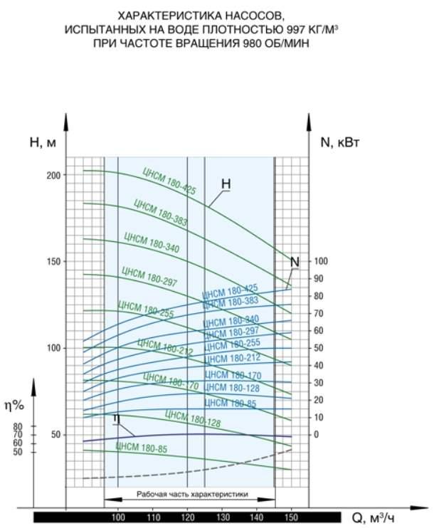 Напорная характеристика насоса ЦНСМ 180-212