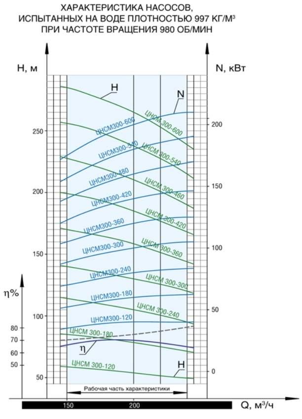 Напорная характеристика насоса ЦНСМ 300-480
