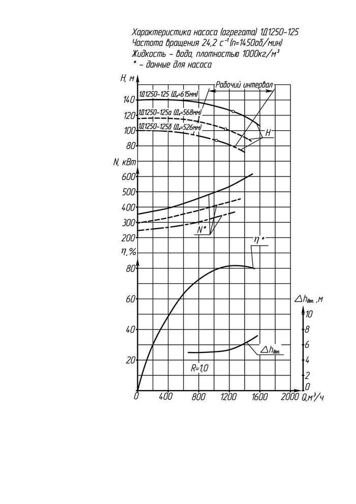 Напорная характеристика насоса 1Д 1250-125 6 кВт