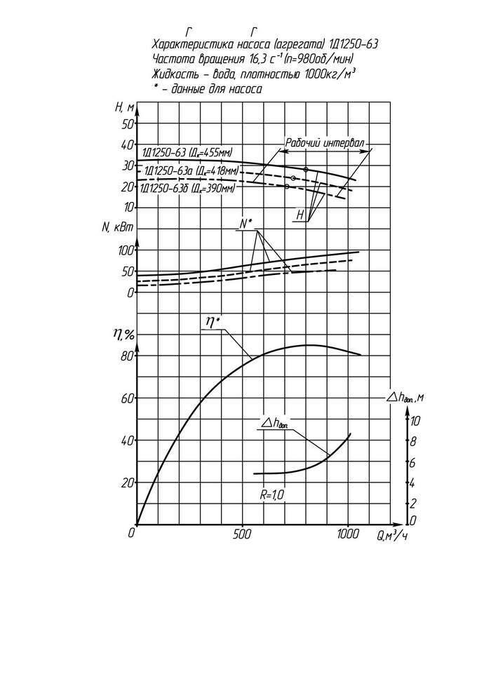 Напорная характеристика насоса 1Д 1250-63б 55 кВт