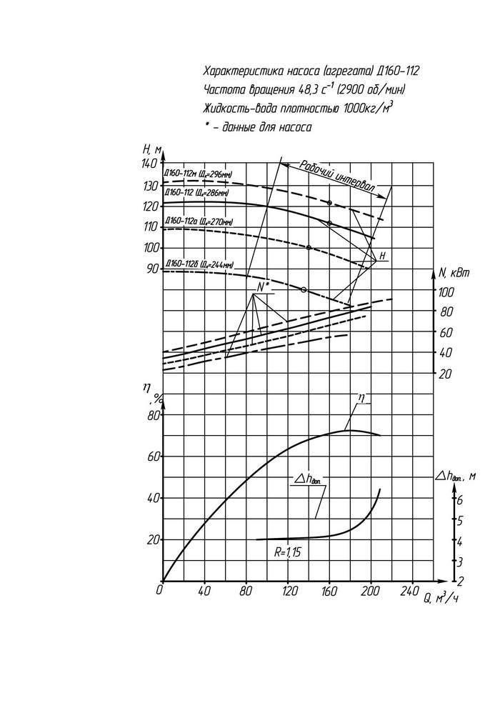 Напорная характеристика насоса Д 160-112а