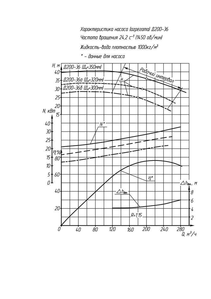 Напорная характеристика насоса Д 200-36 (IP23)