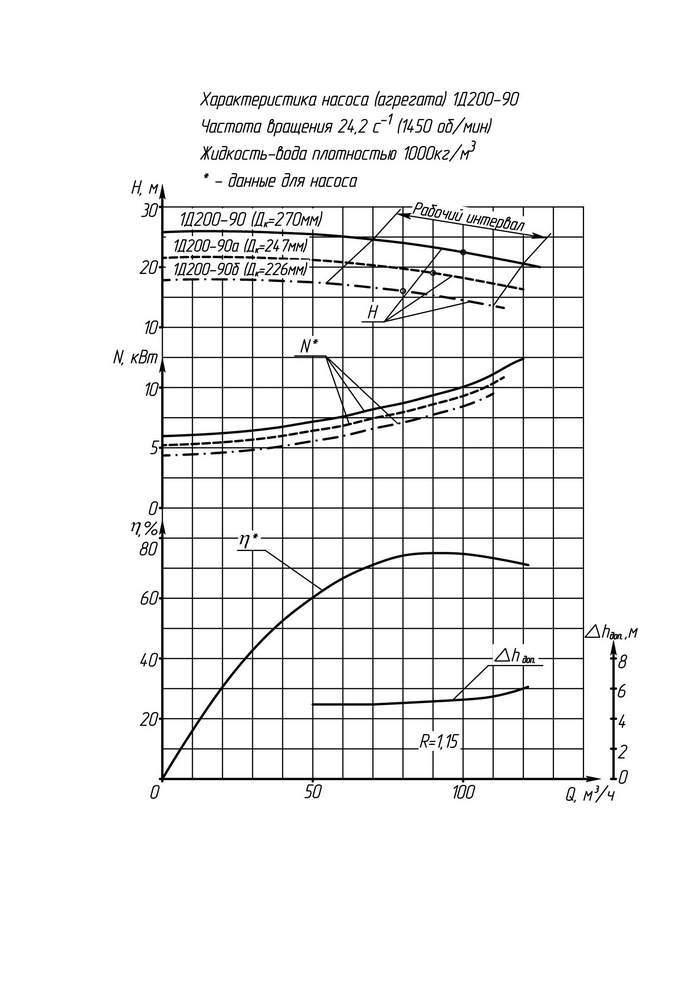 Напорная характеристика насоса 4КС 20-110