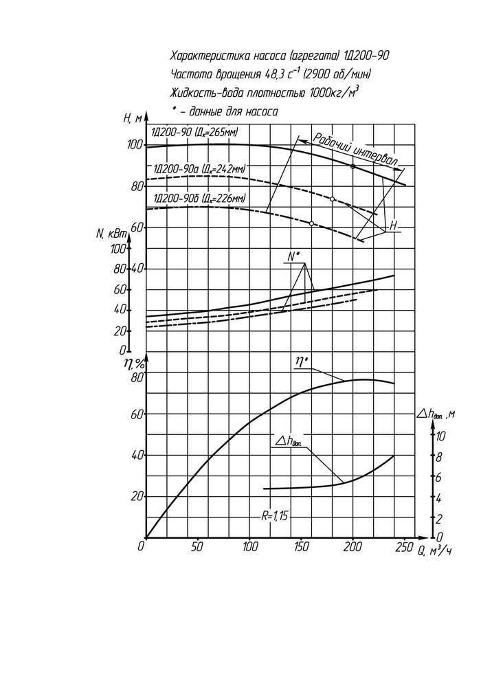 Напорная характеристика насоса 1Д 200-90б (IP23)