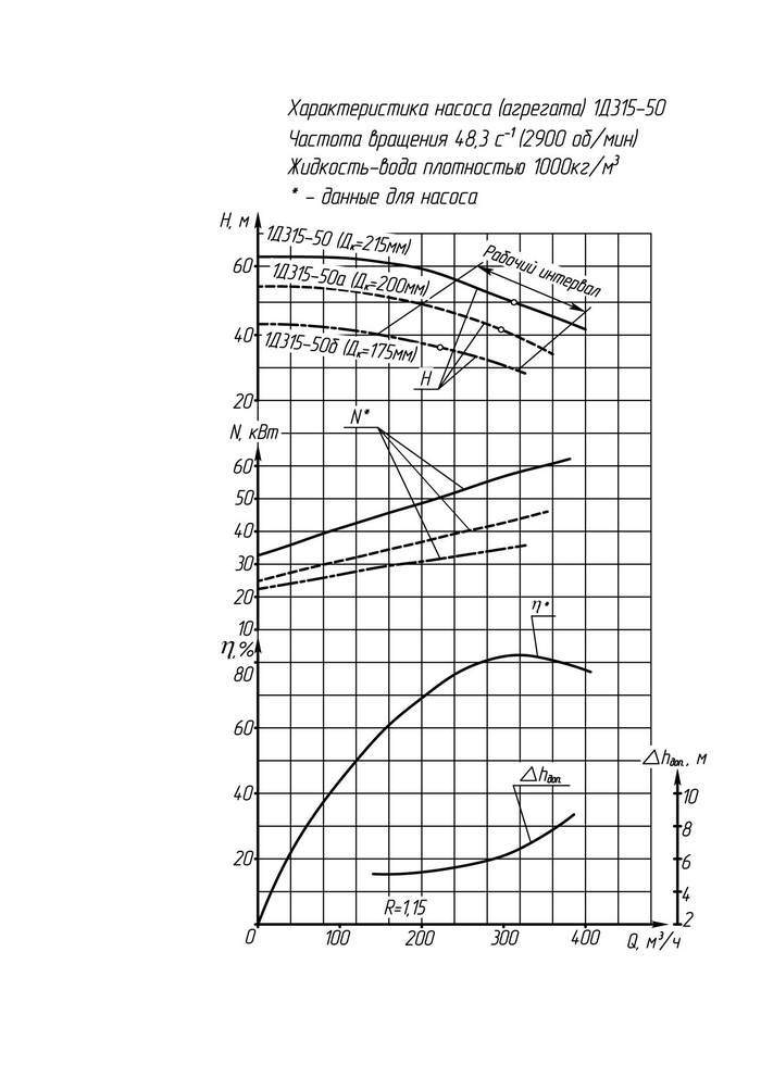 Напорная характеристика насоса 1Д 315-50а (IP23)