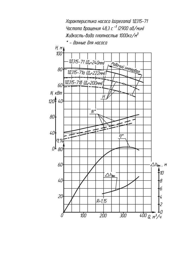 Напорная характеристика насоса 1Д 315-71а (IP23)
