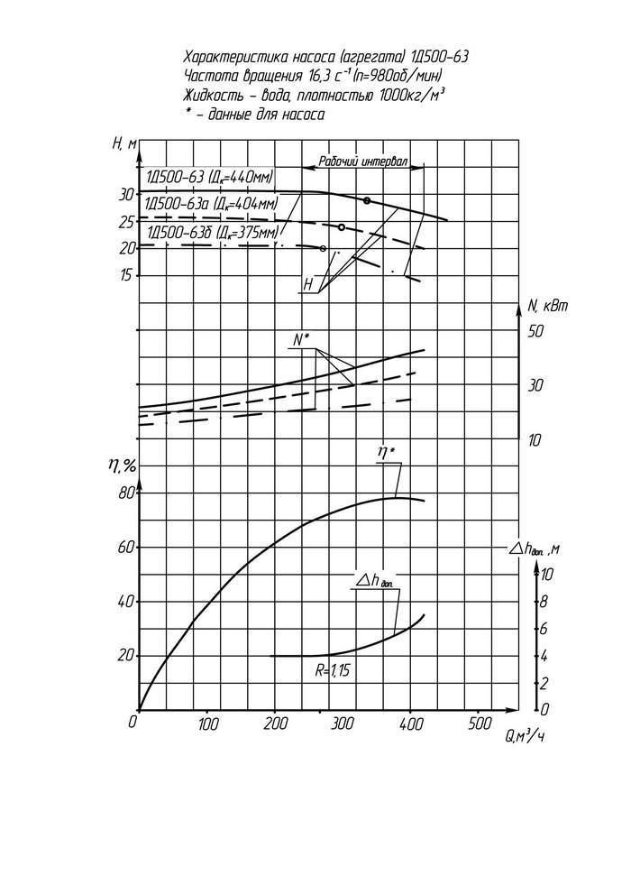 Напорная характеристика насоса 1Д 500-63а (IP23)