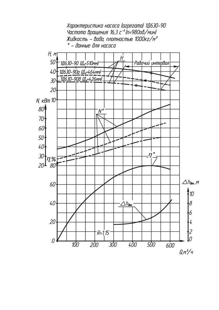 Напорная характеристика насоса 1Д 630-90б (IP23) (55 кВт)