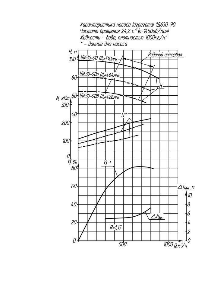 Напорная характеристика насоса 1Д 630-90а (200 кВт)