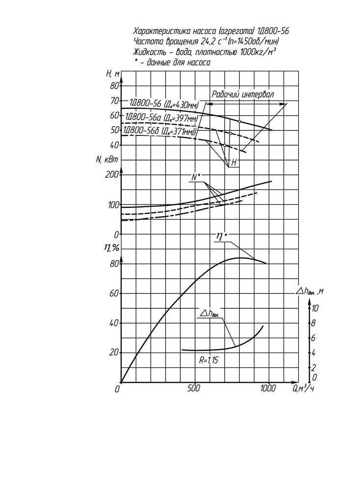 Напорная характеристика насоса 1Д 800-56б (IP23)