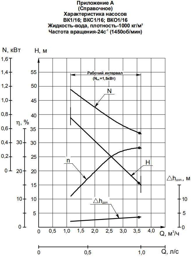 Напорная характеристика насоса ВК 1/16А-2Г (2,5 кВт)