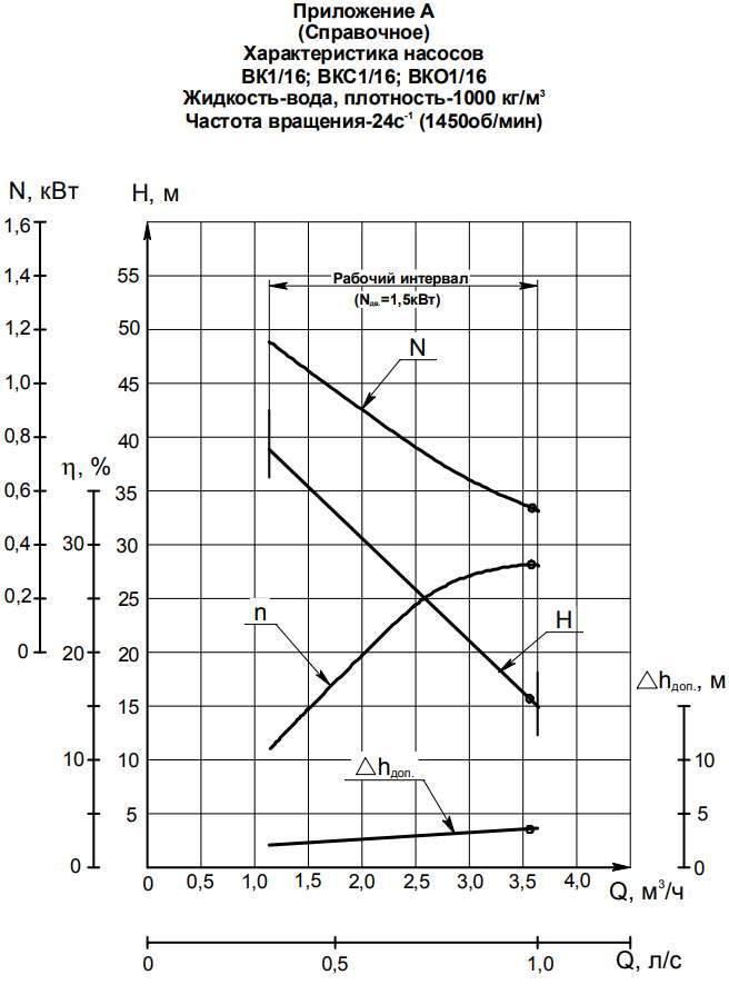 Напорная характеристика насоса ВК 1/16Б-2Г (1,5 кВт)