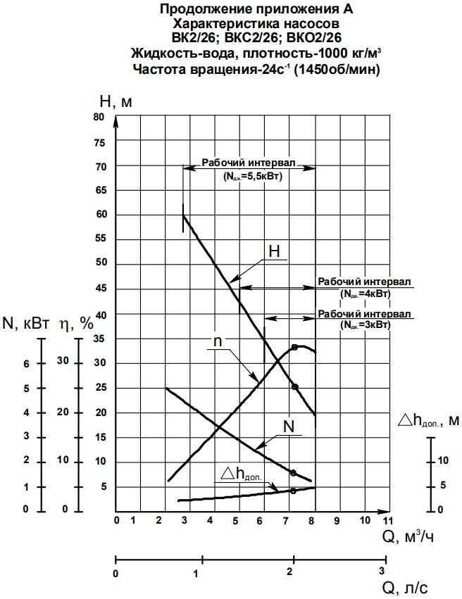 Напорная характеристика насоса ВКО 2/26А (5,5 кВт)