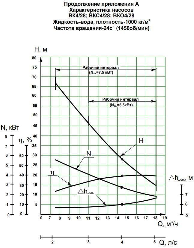 Напорная характеристика насоса ВК 4/28К-2Г (7,5 кВт)