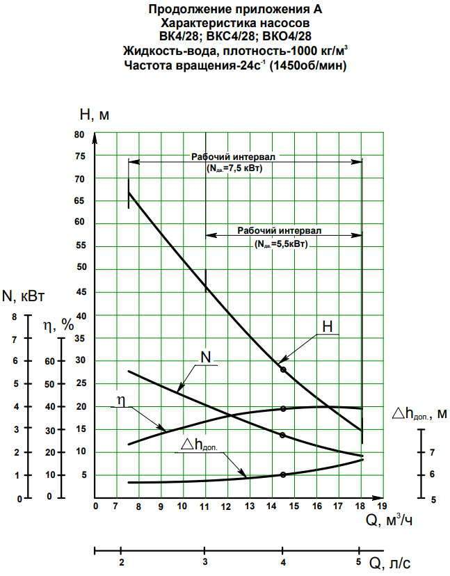 Напорная характеристика насоса ВК 4/28Б-2Г (7,5 кВт)