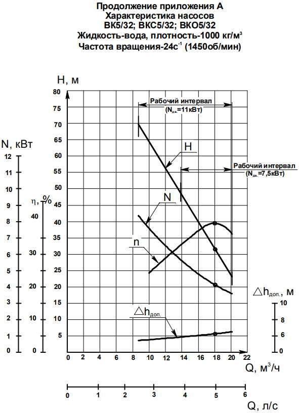 Напорная характеристика насоса ВКС 5/32А-2Г (5,5 кВт)