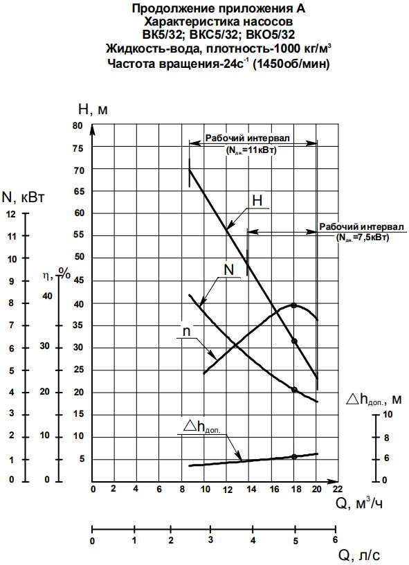 Напорная характеристика насоса ВКС 5/32Б-2Г (7,5 кВт)