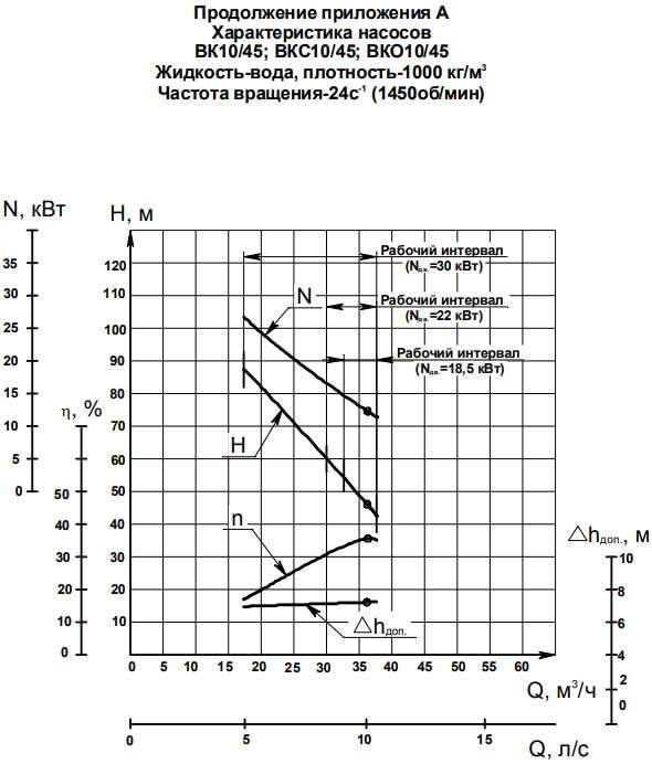 Напорная характеристика насоса ВК 10/45А (30 кВт)