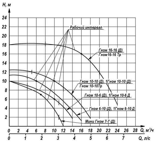 Напорная характеристика насоса ГНОМ 16-16 Д 220V