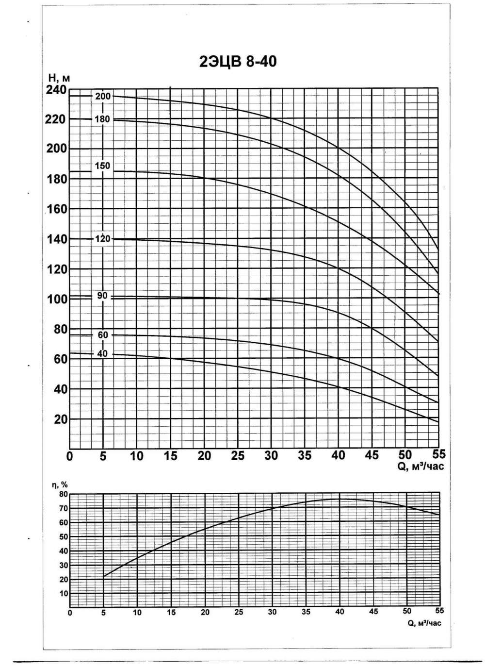 Напорная характеристика насоса 2ЭЦВ 8-40-40