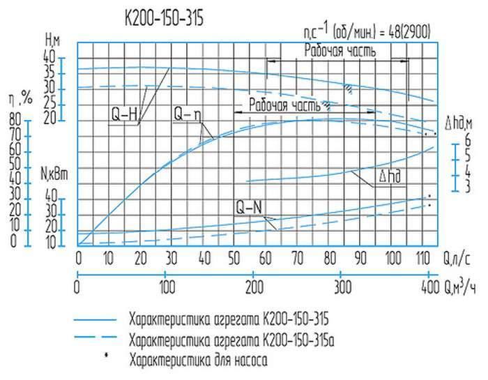 Напорная характеристика насоса К  200-150-315а (30 кВт)