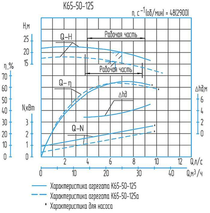 Напорная характеристика насоса К 65-50-125