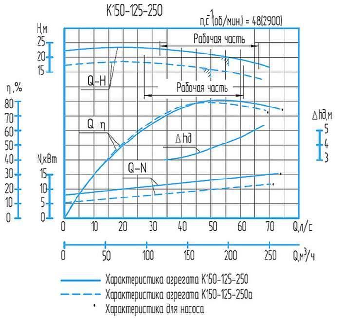 Напорная характеристика насоса К  150-125-250 (18,5 кВт)