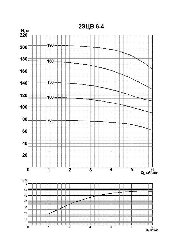 Напорная характеристика насоса 2ЭЦВ 6-4-70