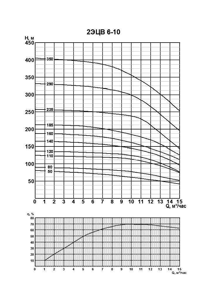 Напорная характеристика насоса 2ЭЦВ 6-10-50
