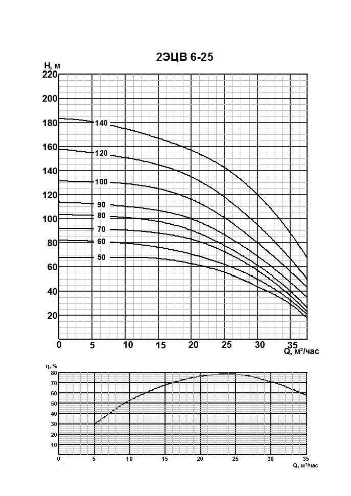 Напорная характеристика насоса 2ЭЦВ 6-25-100