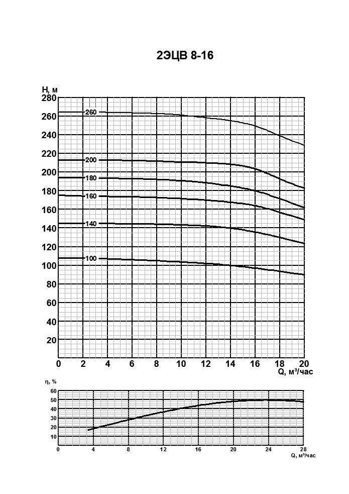 Напорная характеристика насоса 2ЭЦВ 8-16-260
