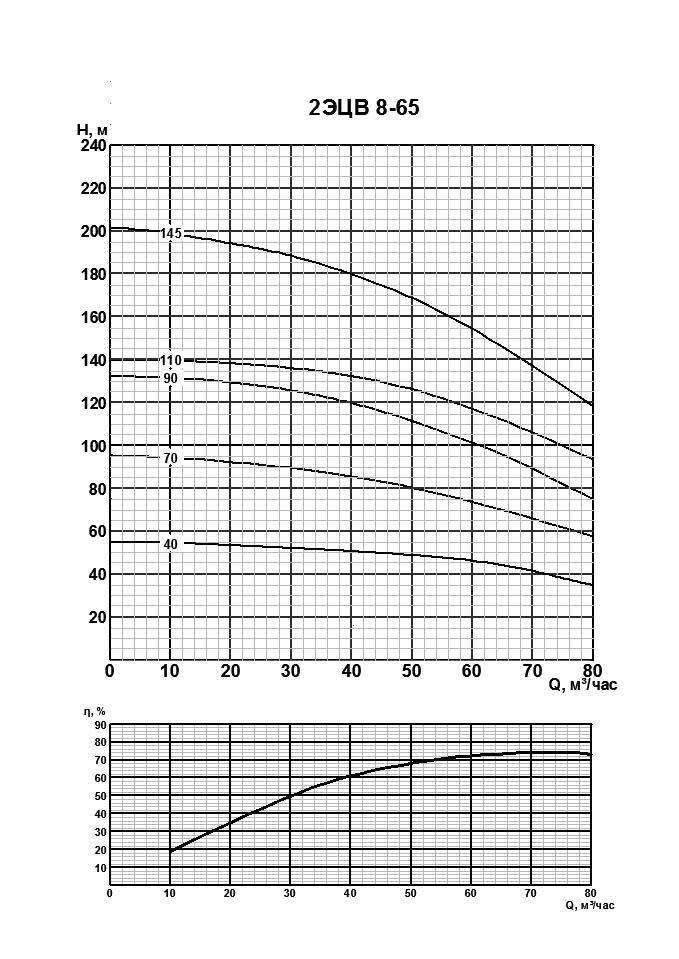 Напорная характеристика насоса 2ЭЦВ 8-65-70