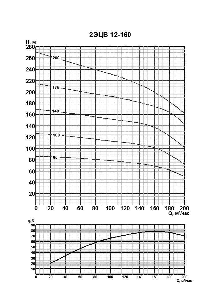 Напорная характеристика насоса 2ЭЦВ 12-160-100нро