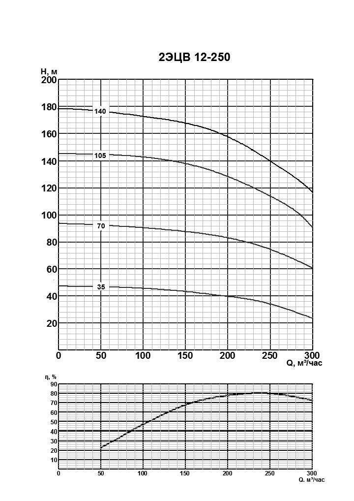 Напорная характеристика насоса 2ЭЦВ 12-250-105нро