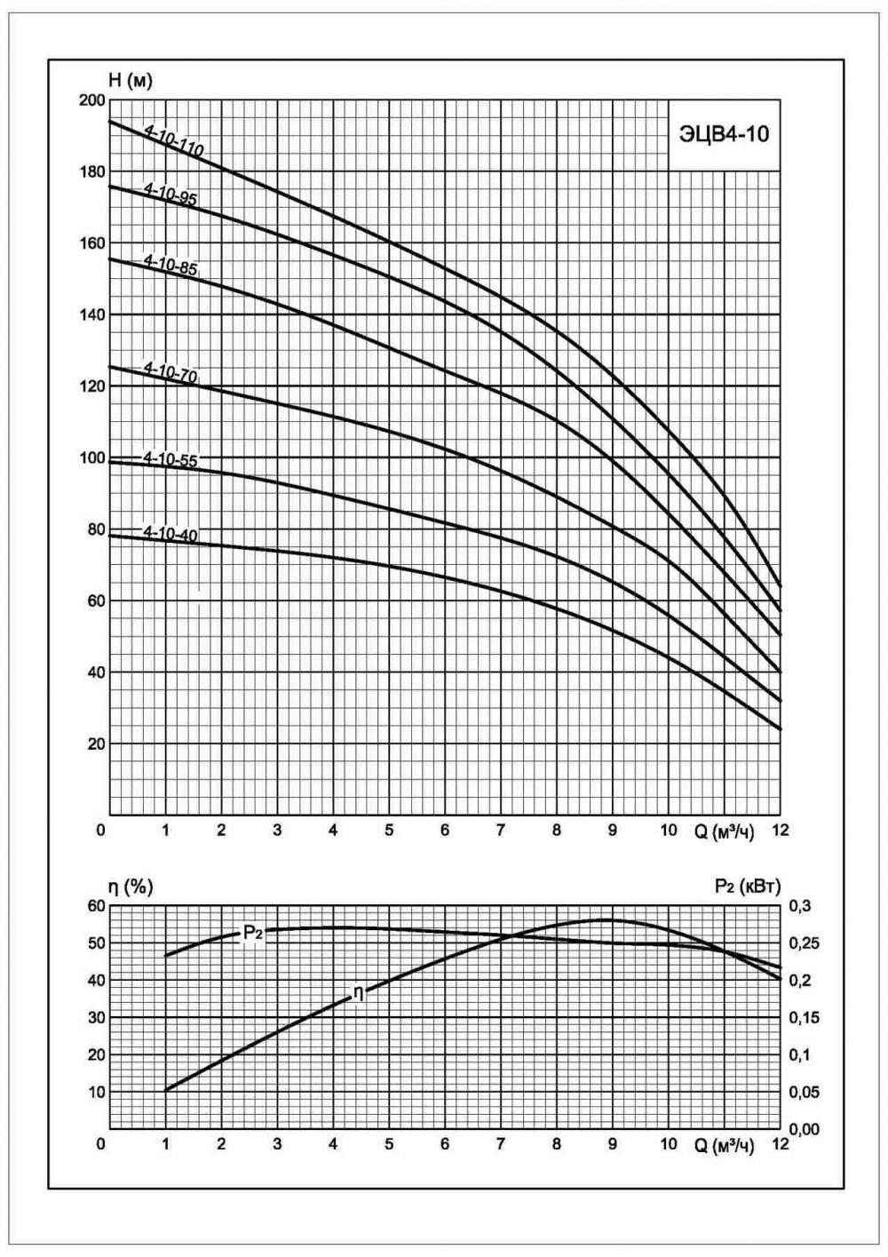 Напорная характеристика насоса ЭЦВ 4-10-55