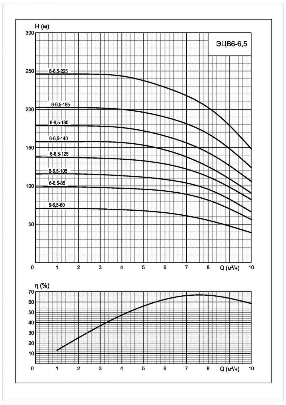 Напорная характеристика насоса ЭЦВ 6-6,5-125