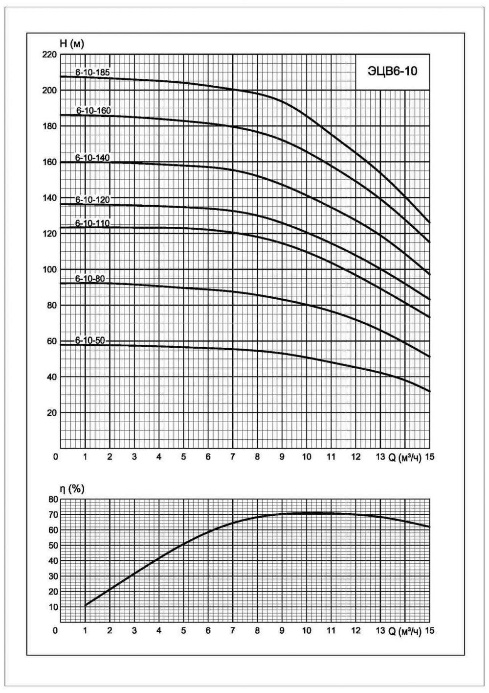 Напорная характеристика насоса ЭЦВ 6-10-185
