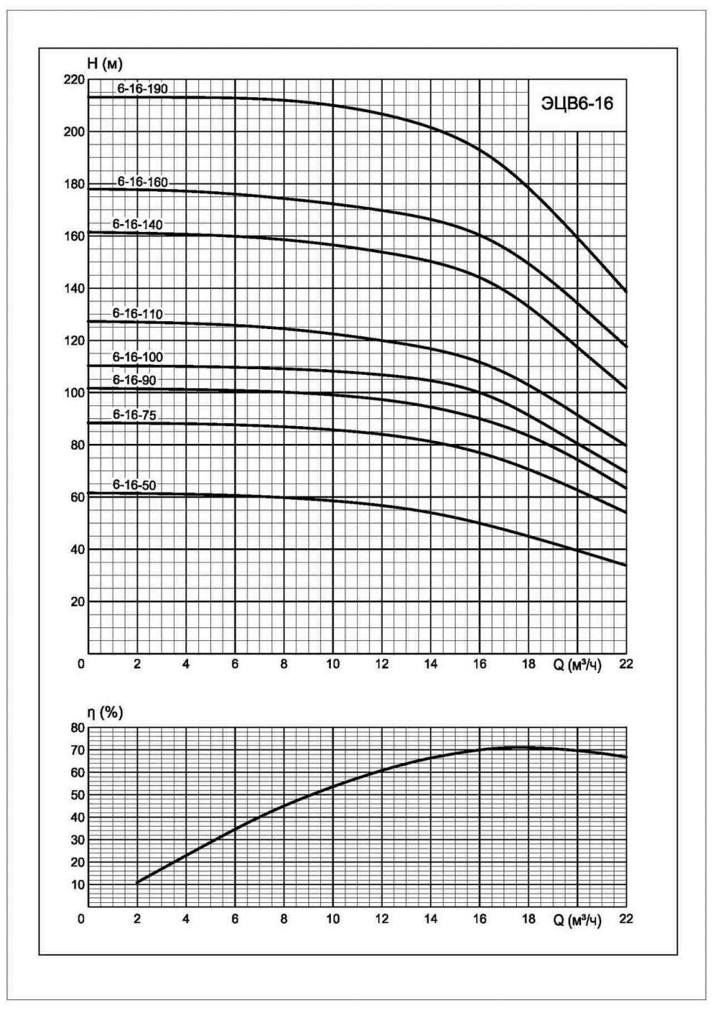 Напорная характеристика насоса ЭЦВ 6-16-140